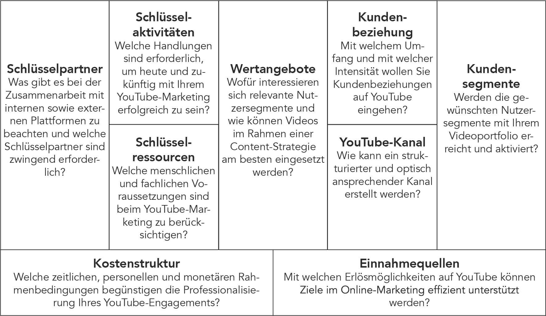 Das Business Model Canvas für eine YouTube-Strategie (eigene Darstellung, Quelle: C. Seehaus, Video-Marketing mit YouTube, S.61.)